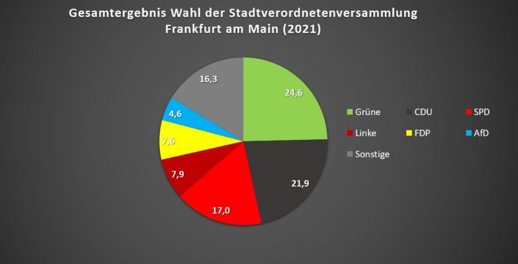 SPD 17 %