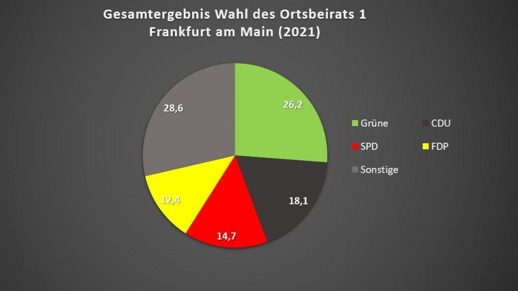 SPD 14,7 %